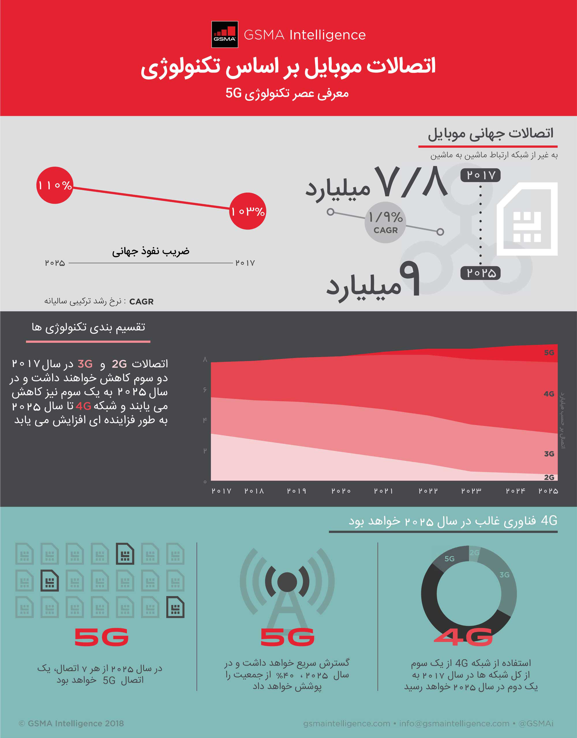 Infoghraphic_5G_h