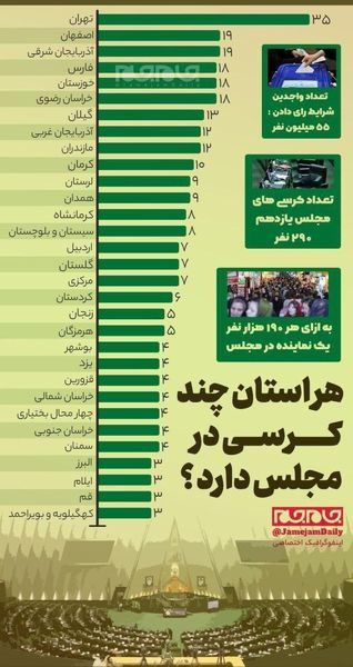 تعداد کرسی های هر استان در انتخابات مجلس