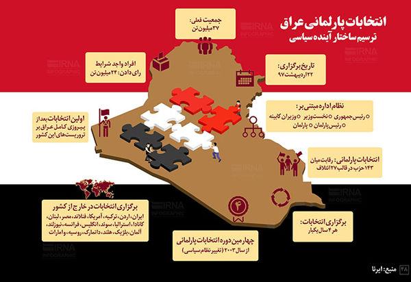 انتخابات پارلمانی عراق در یک نگاه