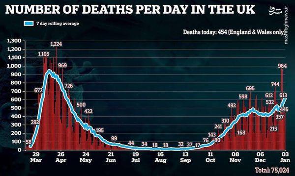 دولت انگلیس چه بر سر جنازههای تلفات کرونا میآورد؟