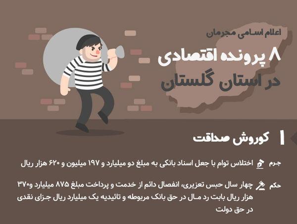 اطلاع نگاشت | اعلام اسامی مجرمان ۸ پرونده اقتصادی در استان گلستان