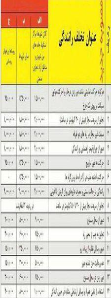 عکس/ جدول کامل نرخ جرایم تخلفات رانندگی - بهمنماه 95