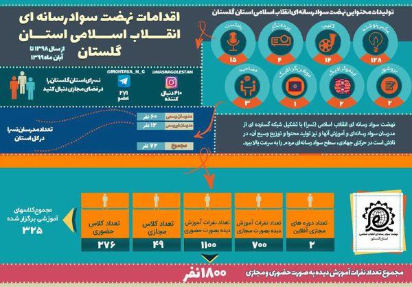 فعالیت آموزشی نسرای گلستان در سطح استان/ برگزاری 1800کلاس آموزش سواد رسانه برای مخاطبان