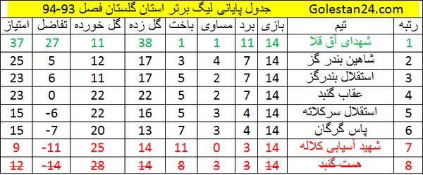جدول پایان لیگ برتر استان ، فصل 93-94