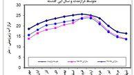 کاهش ذخیره آبخوان های عمیق استان در پایان شهریور ماه 1399 / لزوم مدیریت مصرف در ماه های آتی